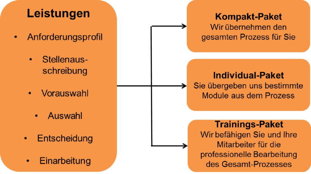 Leistungen Dr. Glitz Management Consulting