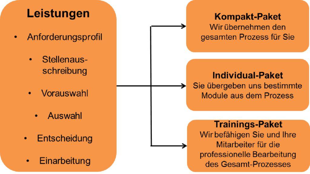Leistungen Dr. Glitz Management Consulting